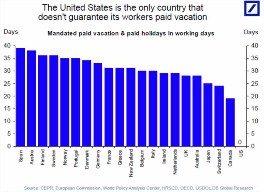 Paid Vacation In The U.S. Is Embarrassing. Just Look At This Chart.