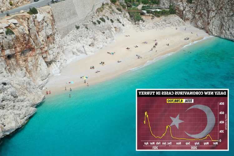 Holiday blow for Brits as Turkey heads for FIRST full Covid lockdown after cases spike to worst in Europe