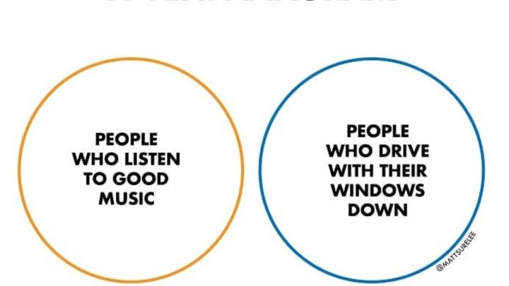Sideswipe: June 17: A very true Venn diagram