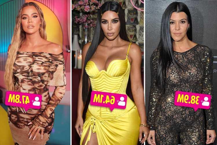 Kim, Kourtney, and Khloe Kardashian among celebrities with the most 'fake followers' on social media